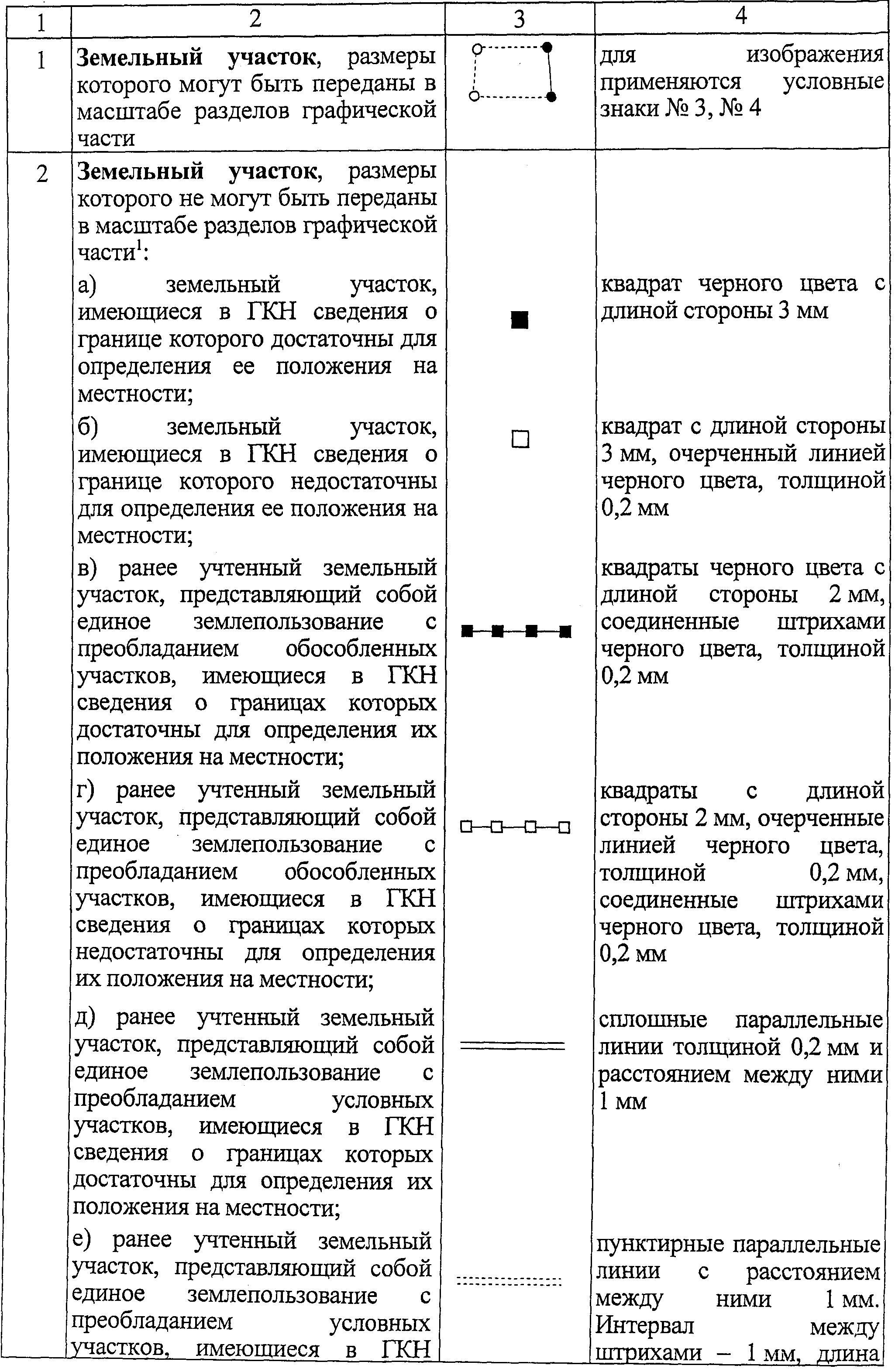СПЕЦИАЛЬНЫЕ УСЛОВНЫЕ ЗНАКИ (ПРОДОЛЖЕНИЕ 1)