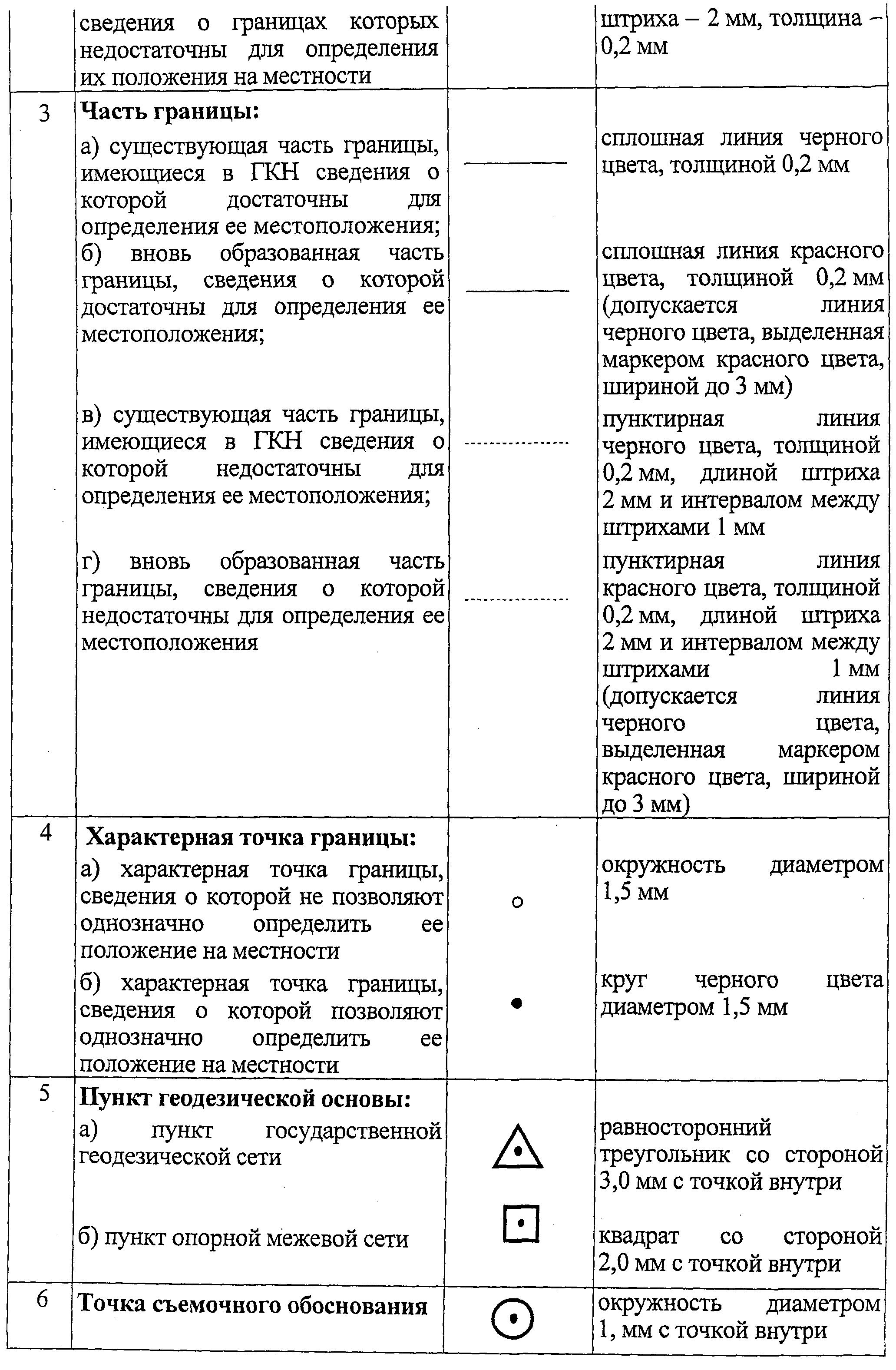 СПЕЦИАЛЬНЫЕ УСЛОВНЫЕ ЗНАКИ (ПРОДОЛЖЕНИЕ 2)