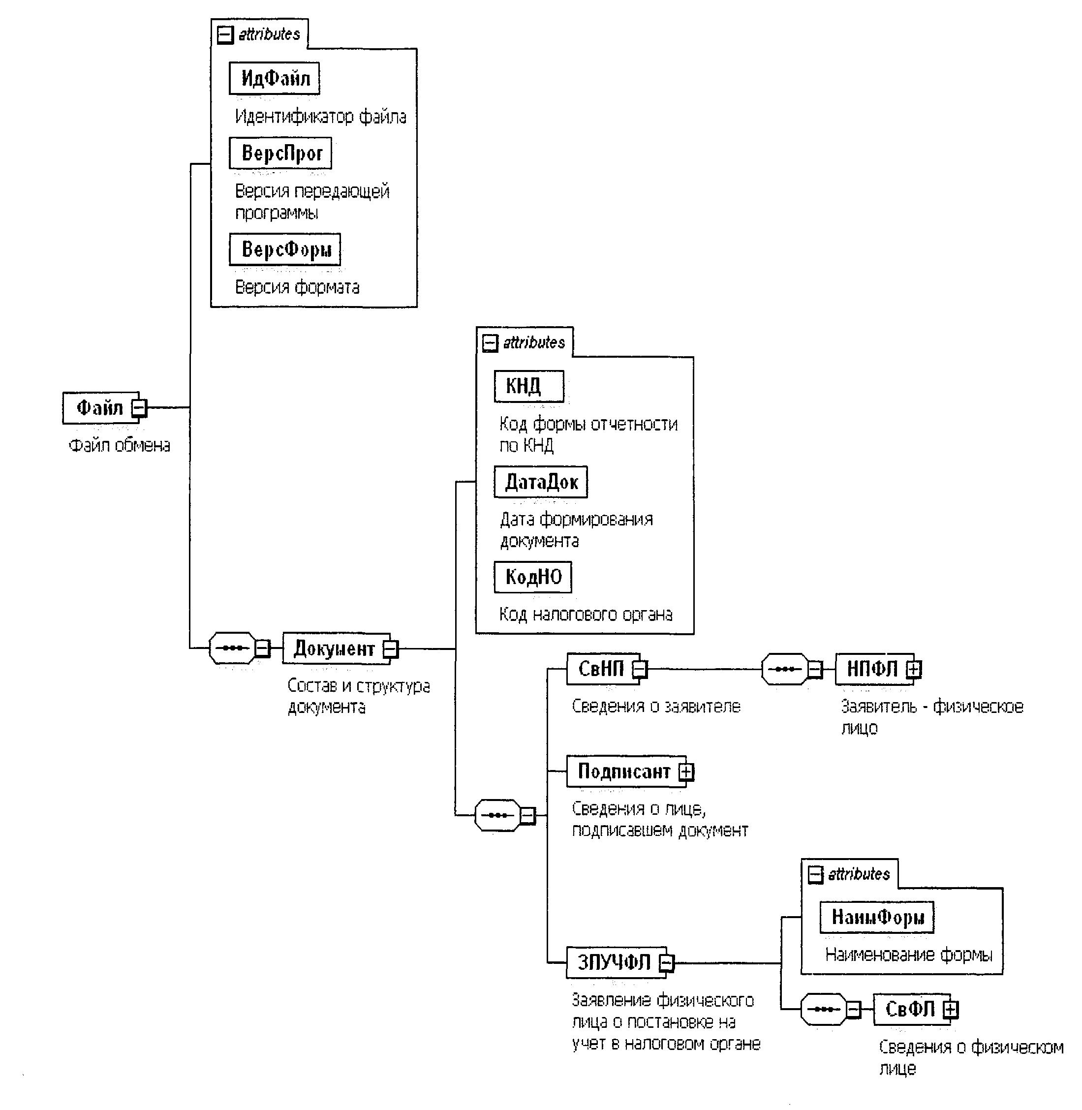 Форма 1-3-учет Код Кнд 1121029