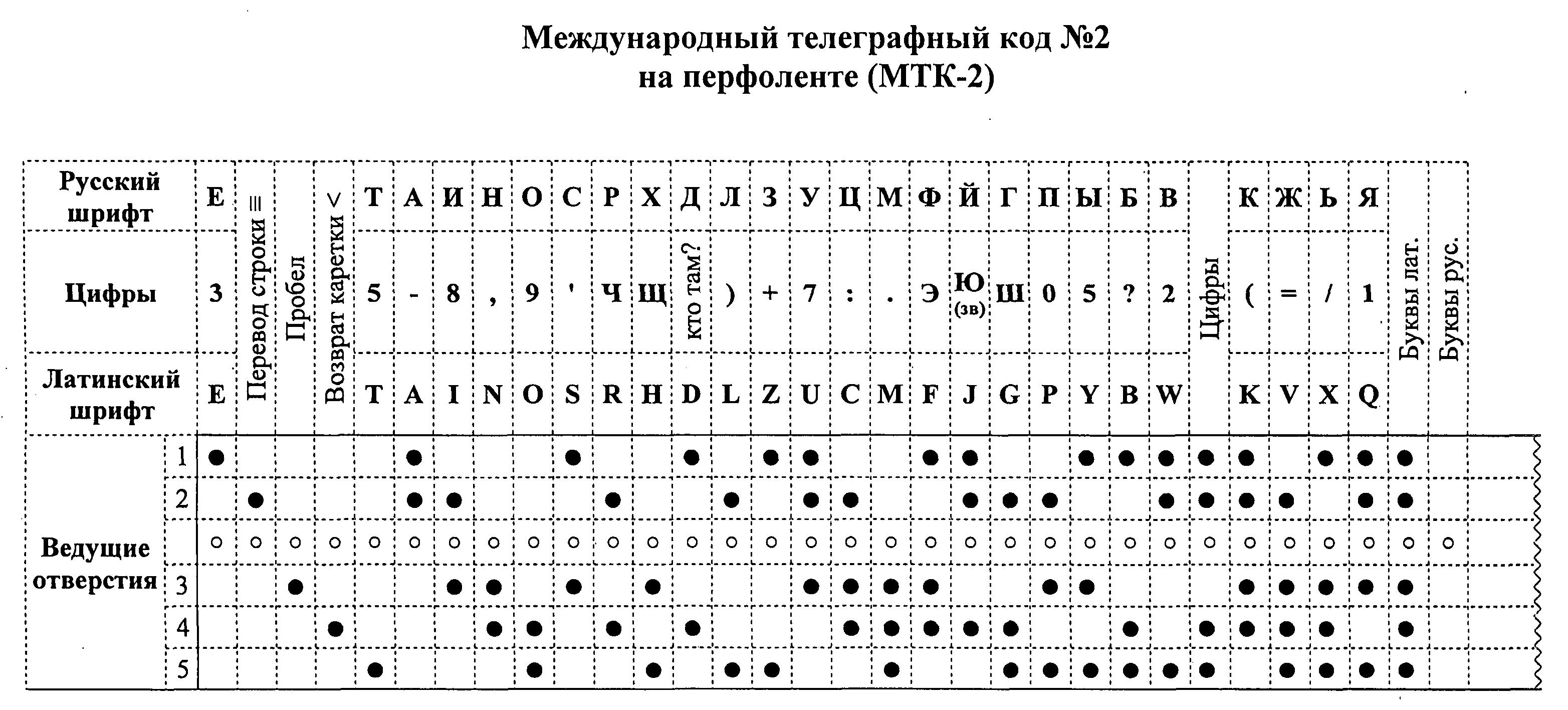 МЕЖДУНАРОДНЫЙ ТЕЛЕГРАФНЫЙ КОД N 2 НА ПЕРФОЛЕНТЕ (МТК-2)