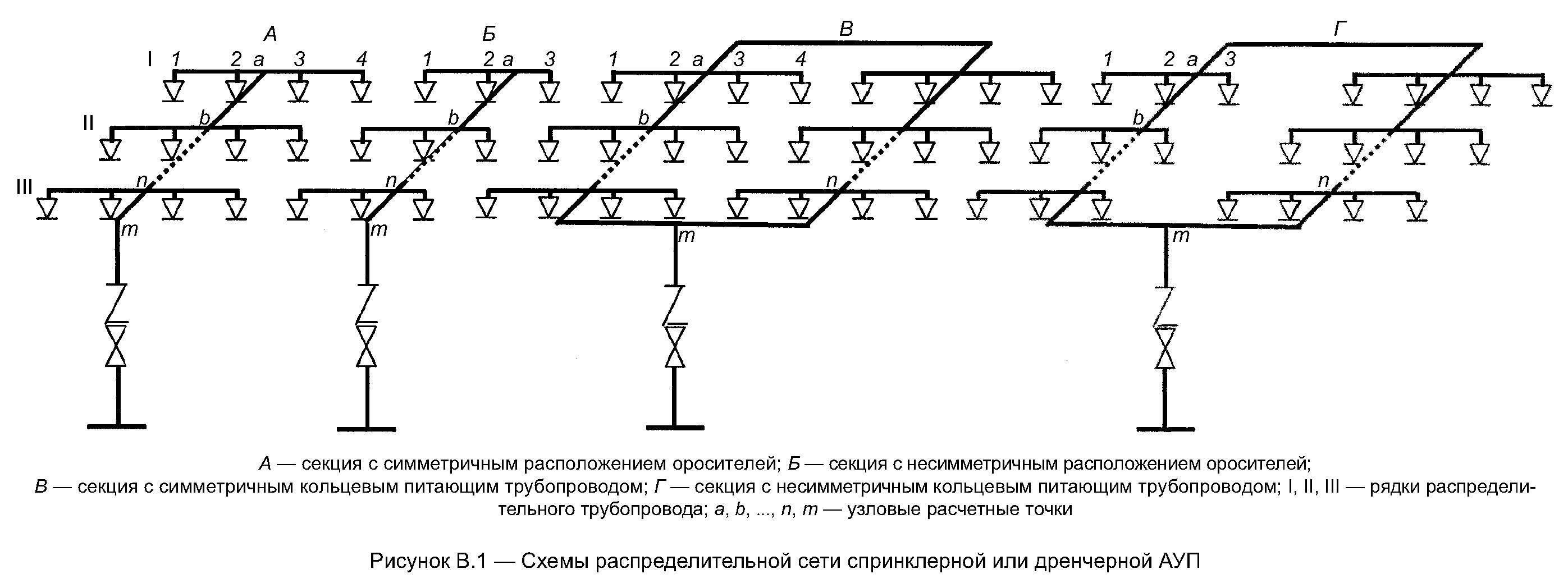 РИС. В.1 (К СВОДУ ПРАВИЛ СП 5.13130.2009)