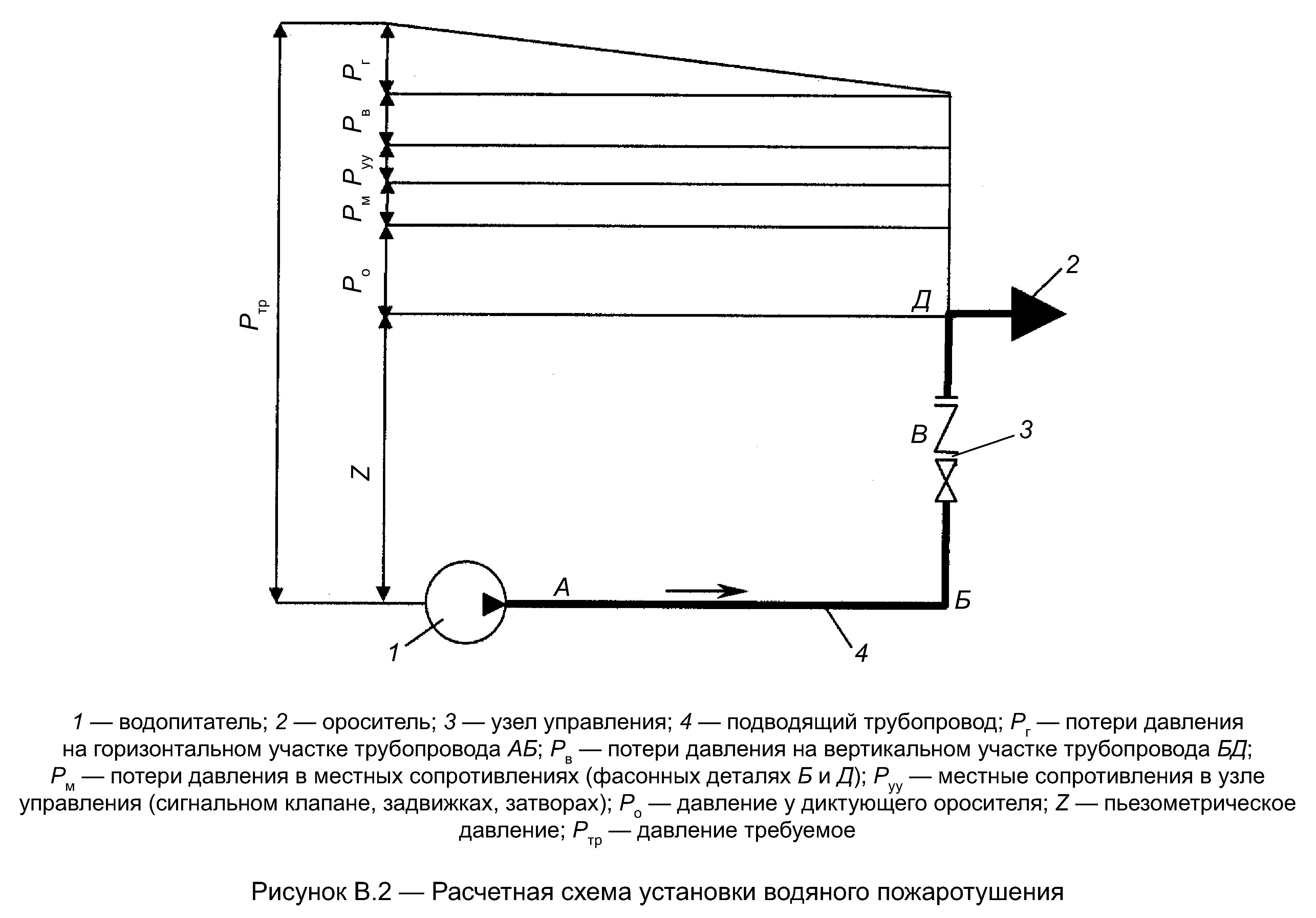 РИС. В.2 (К СВОДУ ПРАВИЛ СП 5.13130.2009)