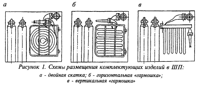РИСУНОК 1. НПБ 151-2000