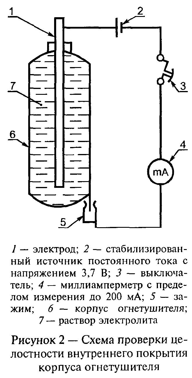 РИСУНОК 2 К ГОСТ Р 51057-2001