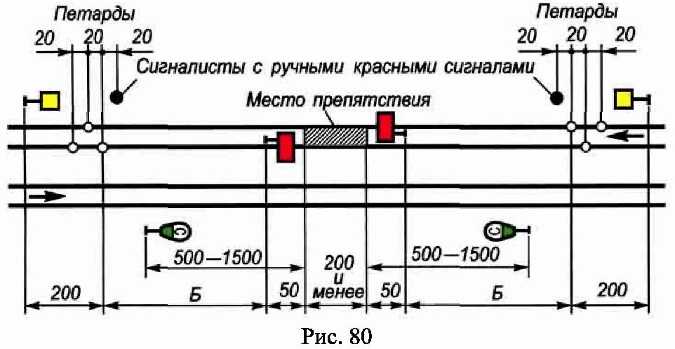 РИС. 80 ПРИЛОЖЕНИЯ N 7 К ПРИКАЗУ МИНТРАНСА РФ ОТ 21.12.2010 N 286