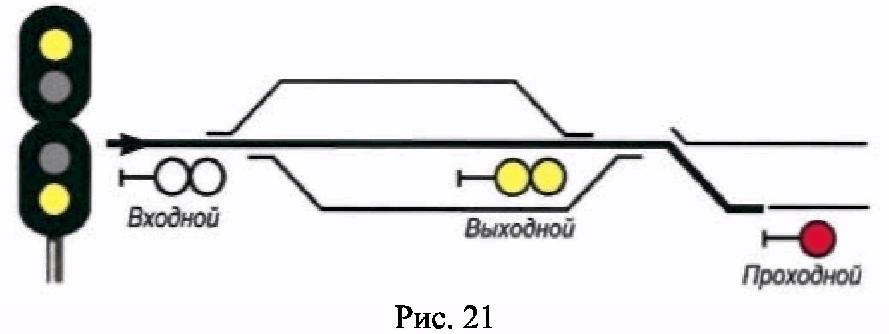 РИС. 21 ПРИЛОЖЕНИЯ N 7 К ПРИКАЗУ МИНТРАНСА РФ ОТ 21.12.2010 N 286