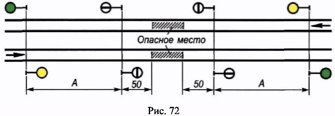 РИС. 72 ПРИЛОЖЕНИЯ N 7 К ПРИКАЗУ МИНТРАНСА РФ ОТ 21.12.2010 N 286