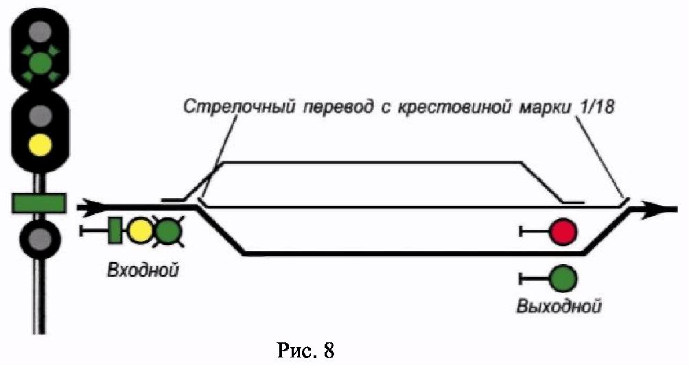 РИС. 8 ПРИЛОЖЕНИЯ N 7 К ПРИКАЗУ МИНТРАНСА РФ ОТ 21.12.2010 N 286
