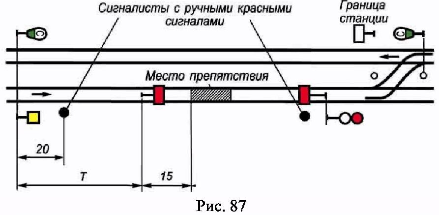 РИС. 87 ПРИЛОЖЕНИЯ N 7 К ПРИКАЗУ МИНТРАНСА РФ ОТ 21.12.2010 N 286