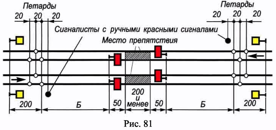 РИС. 81 ПРИЛОЖЕНИЯ N 7 К ПРИКАЗУ МИНТРАНСА РФ ОТ 21.12.2010 N 286