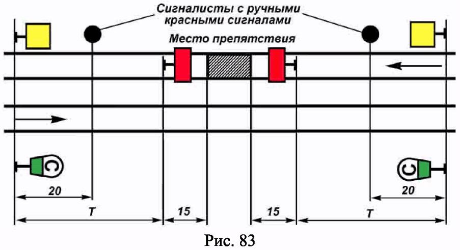 РИС. 83 ПРИЛОЖЕНИЯ N 7 К ПРИКАЗУ МИНТРАНСА РФ ОТ 21.12.2010 N 286