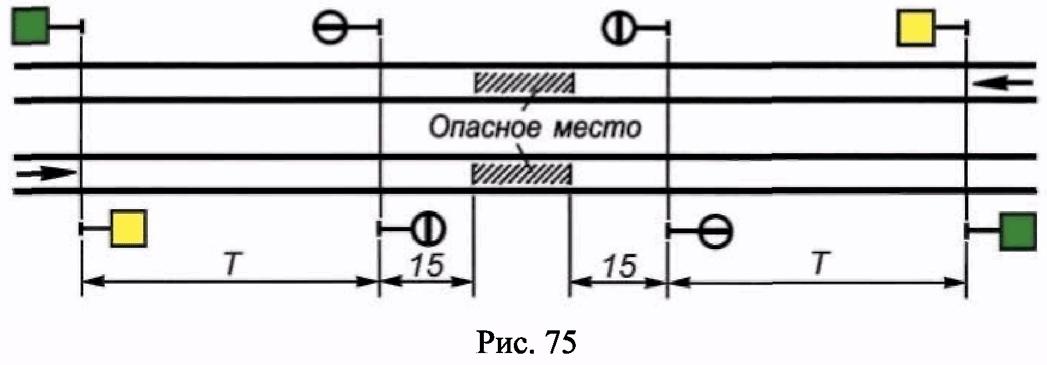 РИС. 75 ПРИЛОЖЕНИЯ N 7 К ПРИКАЗУ МИНТРАНСА РФ ОТ 21.12.2010 N 286