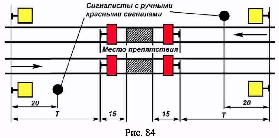 РИС. 84 ПРИЛОЖЕНИЯ N 7 К ПРИКАЗУ МИНТРАНСА РФ ОТ 21.12.2010 N 286