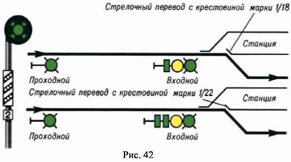 РИС. 42 ПРИЛОЖЕНИЯ N 7 К ПРИКАЗУ МИНТРАНСА РФ ОТ 21.12.2010 N 286