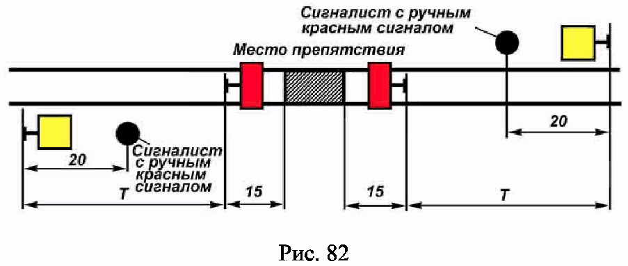 РИС. 82 ПРИЛОЖЕНИЯ N 7 К ПРИКАЗУ МИНТРАНСА РФ ОТ 21.12.2010 N 286
