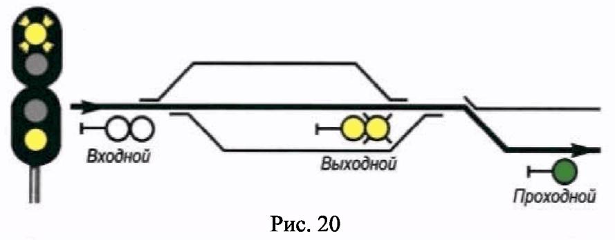 РИС. 20 ПРИЛОЖЕНИЯ N 7 К ПРИКАЗУ МИНТРАНСА РФ ОТ 21.12.2010 N 286