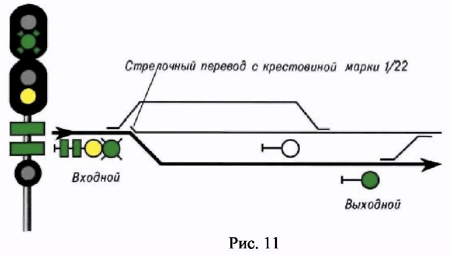 РИС. 11 ПРИЛОЖЕНИЯ N 7 К ПРИКАЗУ МИНТРАНСА РФ ОТ 21.12.2010 N 286