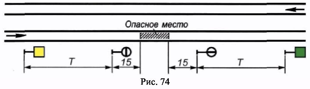 РИС. 74 ПРИЛОЖЕНИЯ N 7 К ПРИКАЗУ МИНТРАНСА РФ ОТ 21.12.2010 N 286