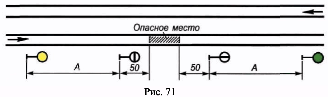 РИС. 71 ПРИЛОЖЕНИЯ N 7 К ПРИКАЗУ МИНТРАНСА РФ ОТ 21.12.2010 N 286
