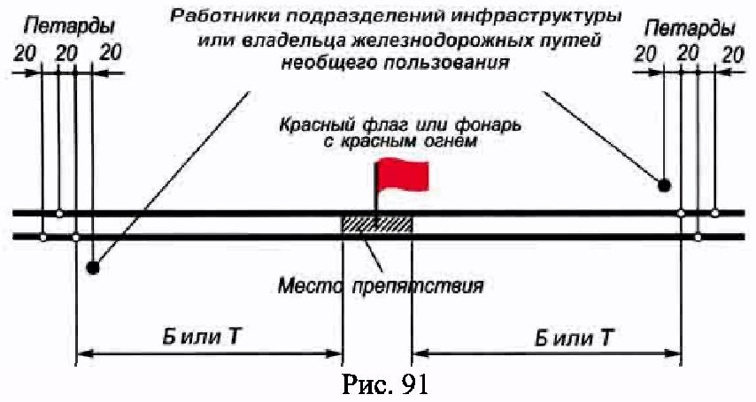 РИС. 91 ПРИЛОЖЕНИЯ N 7 К ПРИКАЗУ МИНТРАНСА РФ ОТ 21.12.2010 N 286