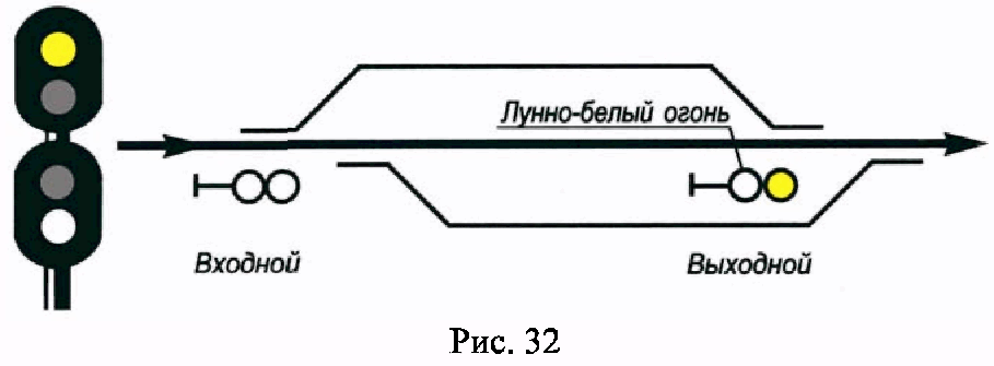 РИС. 32 ПРИЛОЖЕНИЯ N 7 К ПРИКАЗУ МИНТРАНСА РФ ОТ 21.12.2010 N 286