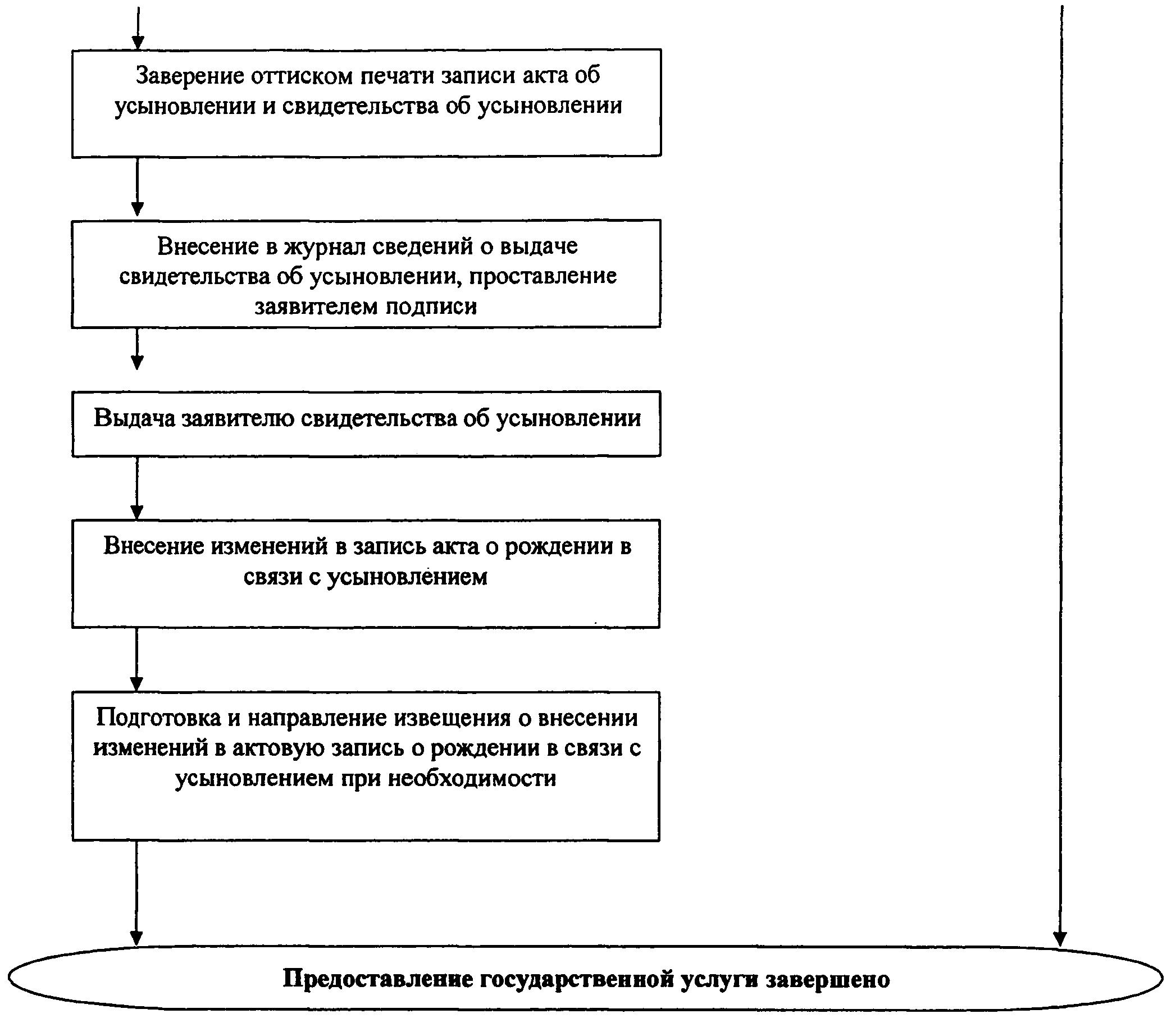 РИС. 10 К ПРИКАЗУ МИНЮСТА РФ ОТ 29.11.2011 N 412