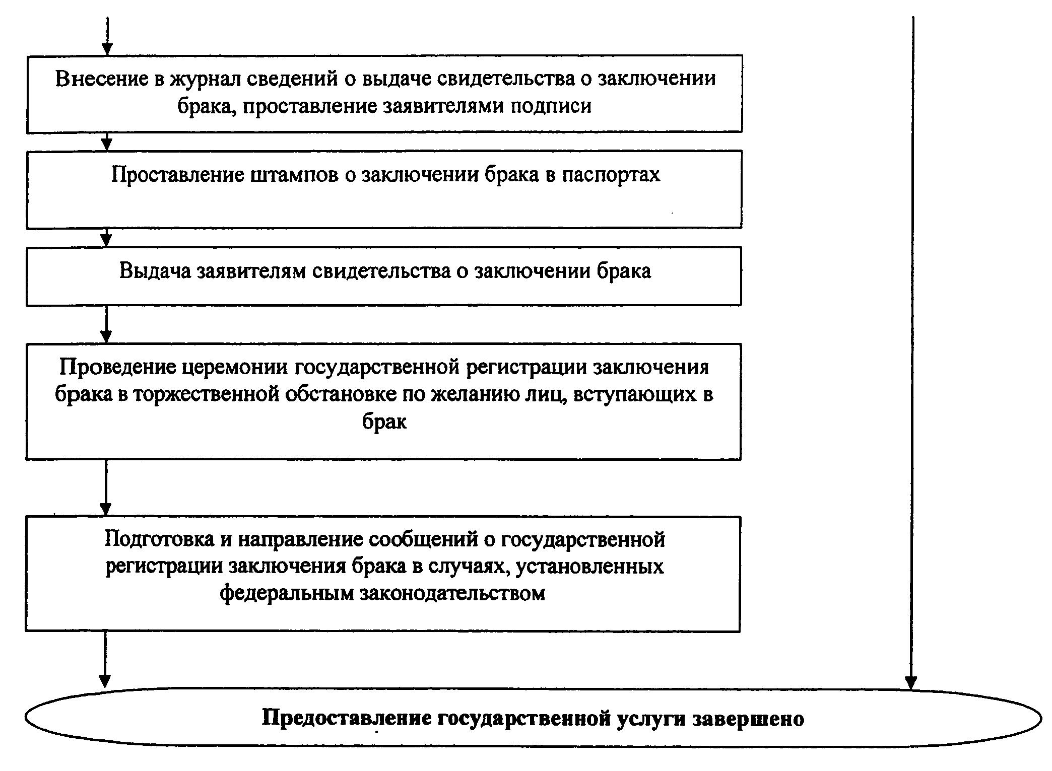РИС. 4 К ПРИКАЗУ МИНЮСТА РФ ОТ 29.11.2011 N 412