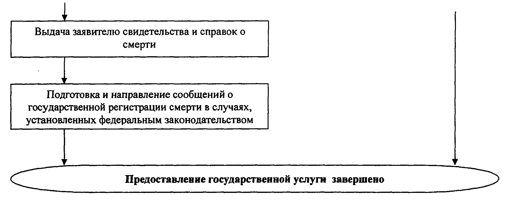 РИС. 17 К ПРИКАЗУ МИНЮСТА РФ ОТ 29.11.2011 N 412