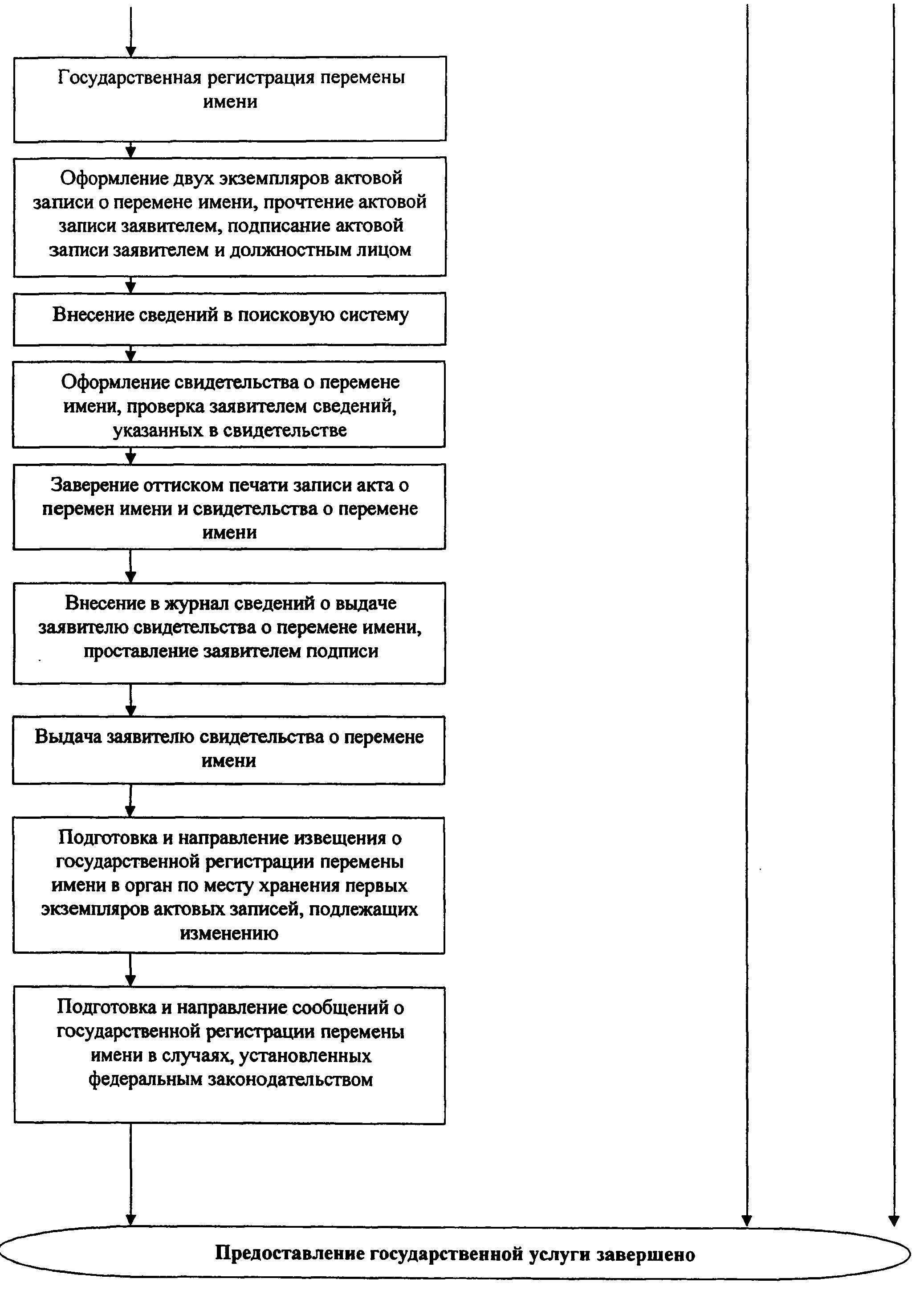 РИС. 15 К ПРИКАЗУ МИНЮСТА РФ ОТ 29.11.2011 N 412