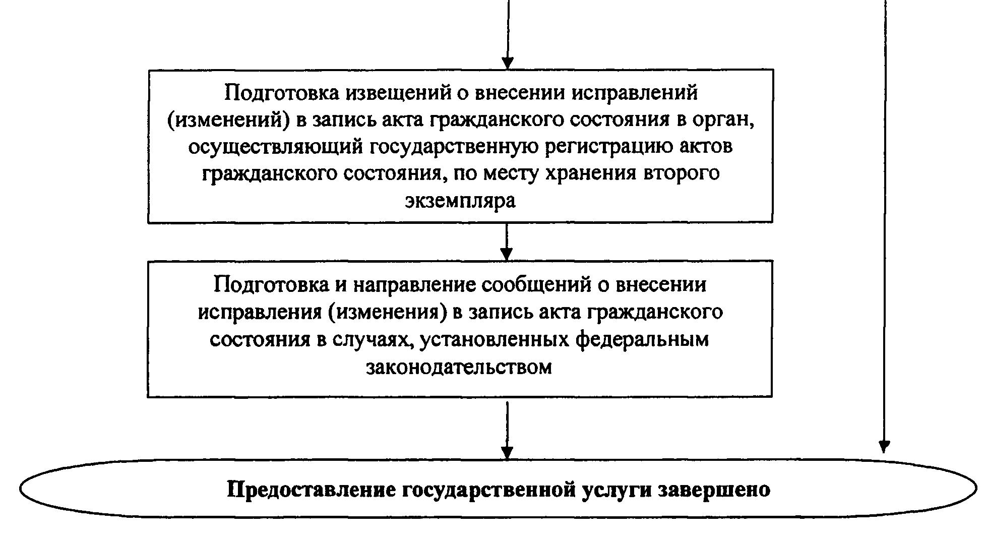 РИС. 21 К ПРИКАЗУ МИНЮСТА РФ ОТ 29.11.2011 N 412