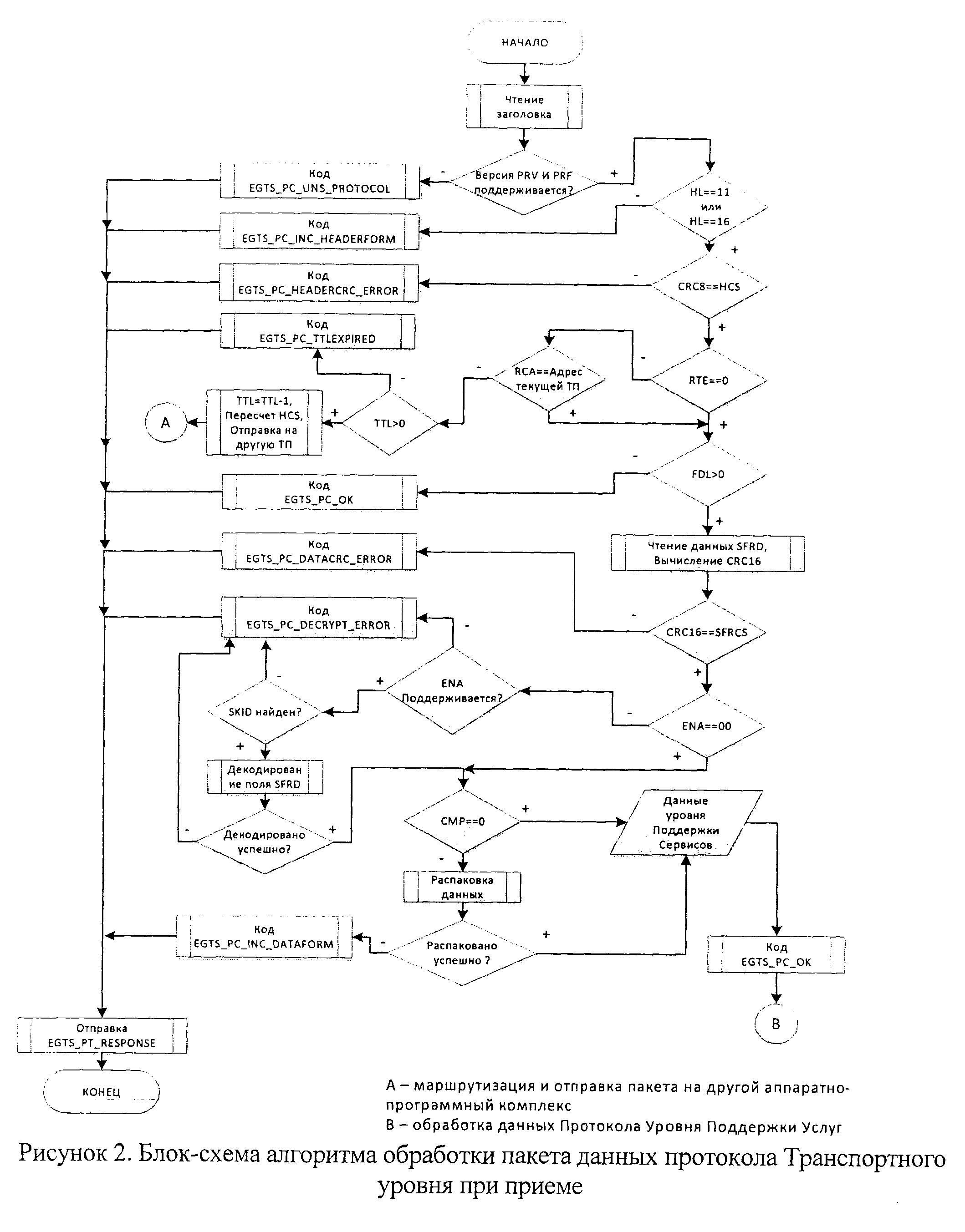 Обработка данных блок схема алгоритма