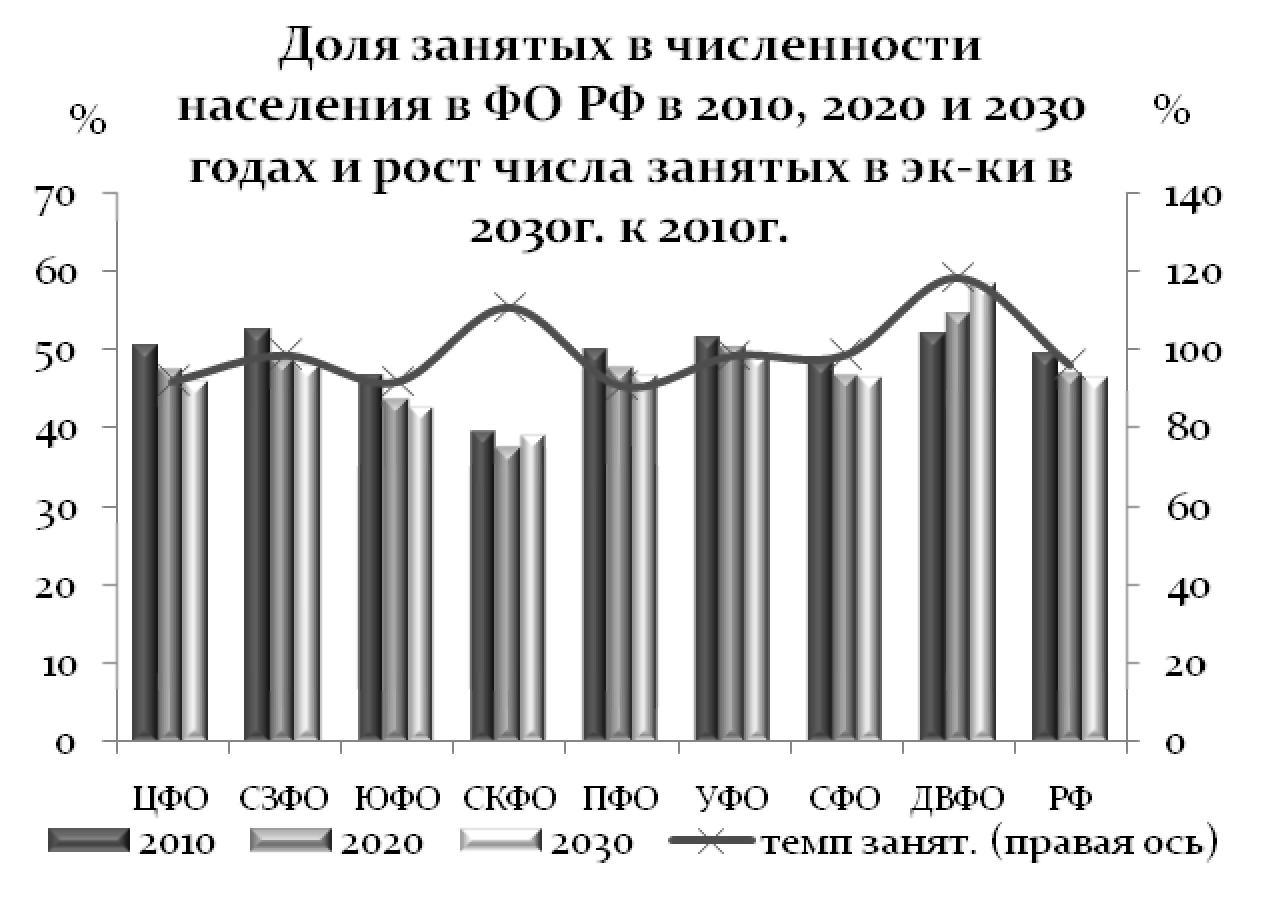 ДОЛЯ ЗАНЯТЫХ В ЧИСЛЕННОСТИ НАСЕЛЕНИЯ В ФО РФ В 2010, 2020 И 2030 ГОДАХ