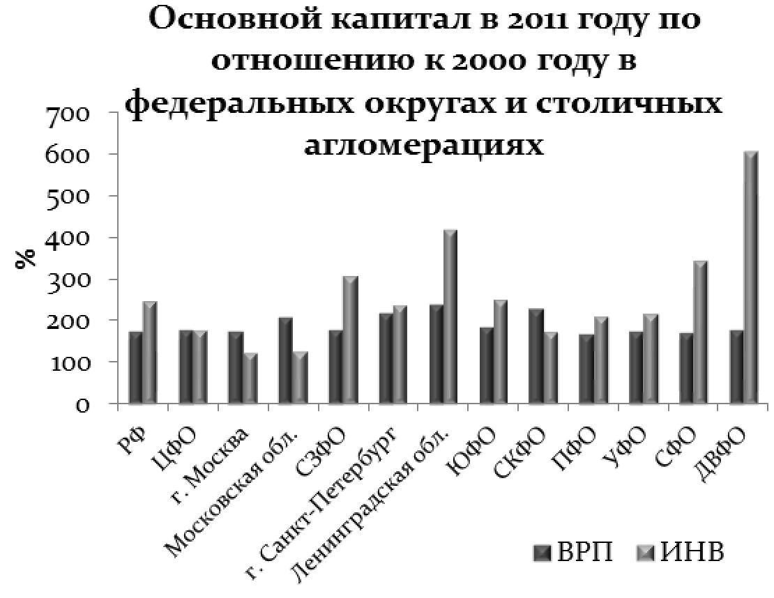 ОСНОВНОЙ КАПИТАЛ В 2010 Г. ПО ОТНОШЕНИЮ К 2000 Г.