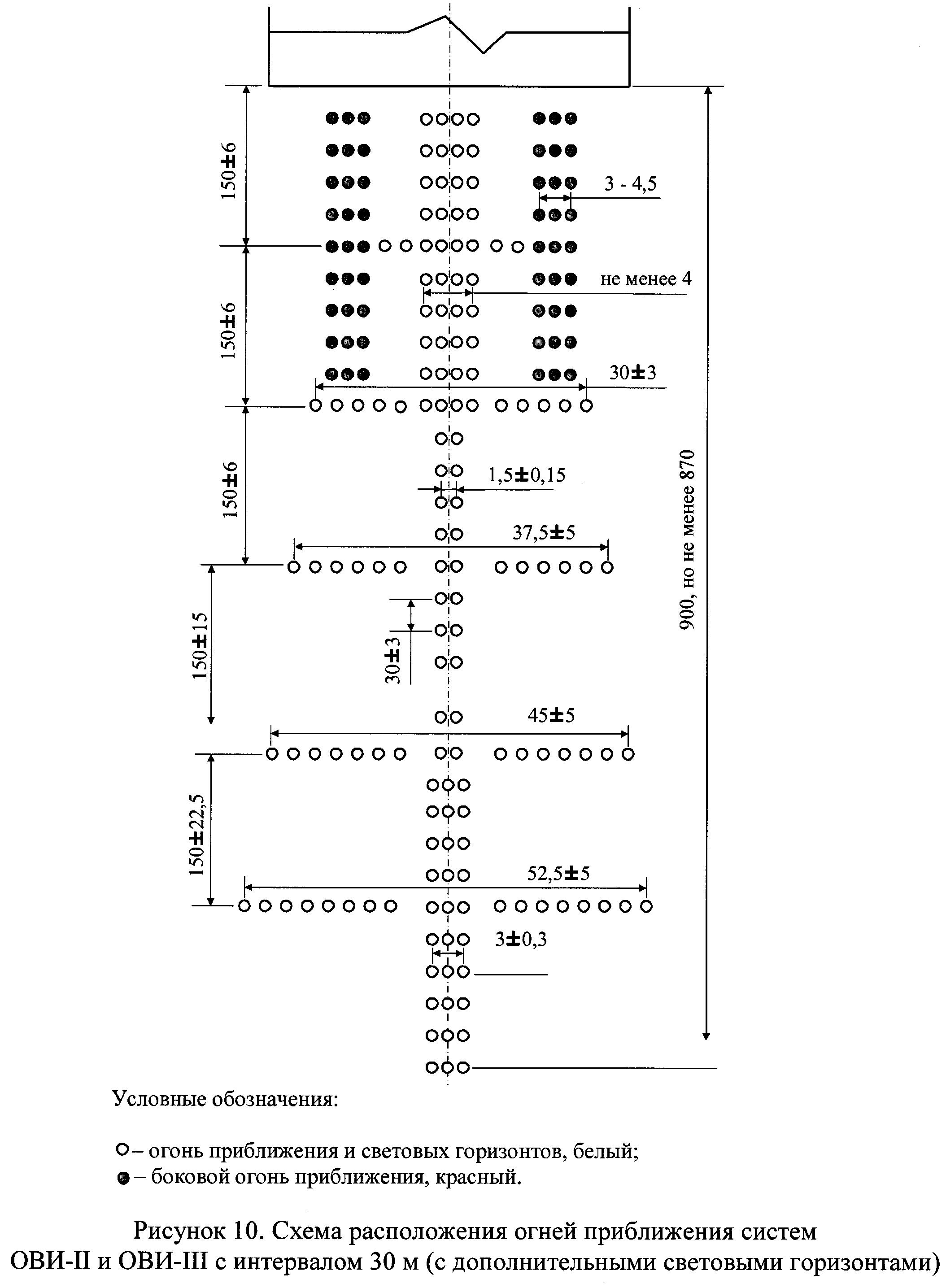 РИС. 10. ОВИ-II ОВИ-III (К ПРИКАЗУ МИНТРАНСА ОТ 25.08.2015 N262)