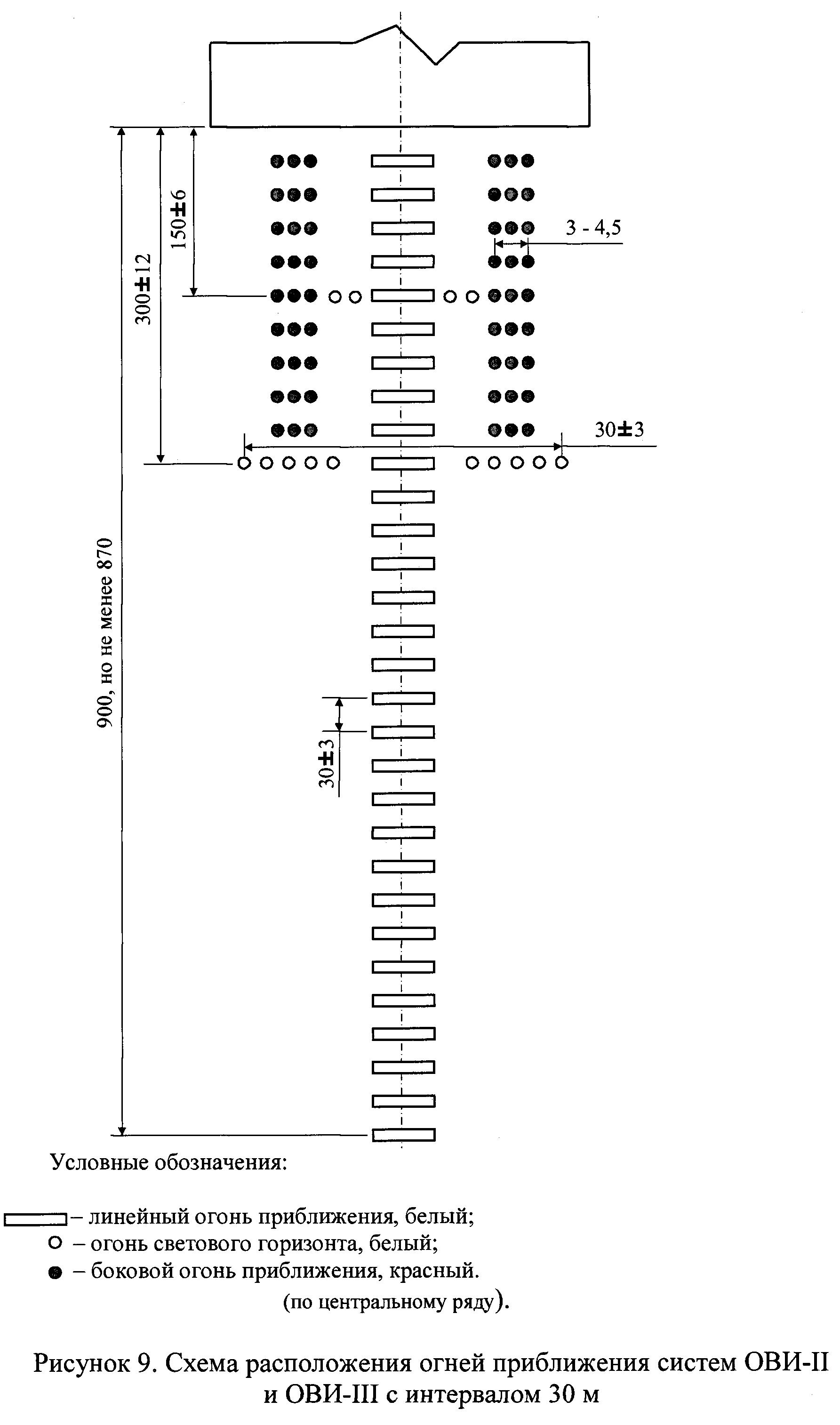 РИС. 9. ОГНИ ОВИ-II, ОВИ-III (К ПРИКАЗУ МИНТРАНСА ОТ 25.08.2015 N262)